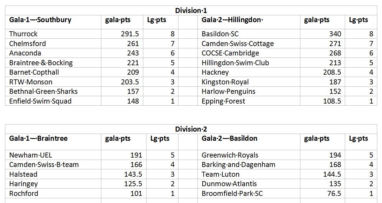 2018 round2b results