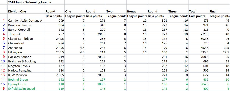 2018_Div1_R3_points
