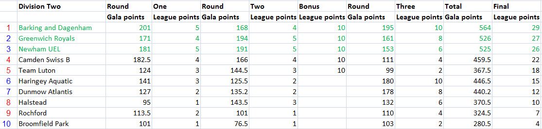 2018_Div2_R3_points